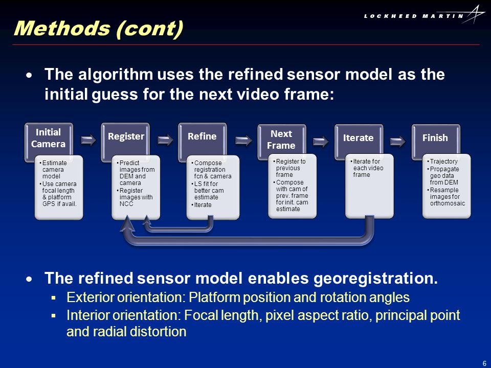 6 The algorithm uses the refined sensor model as the initial guess for the next video frame: The refined sensor model enables georegistration. Exterio