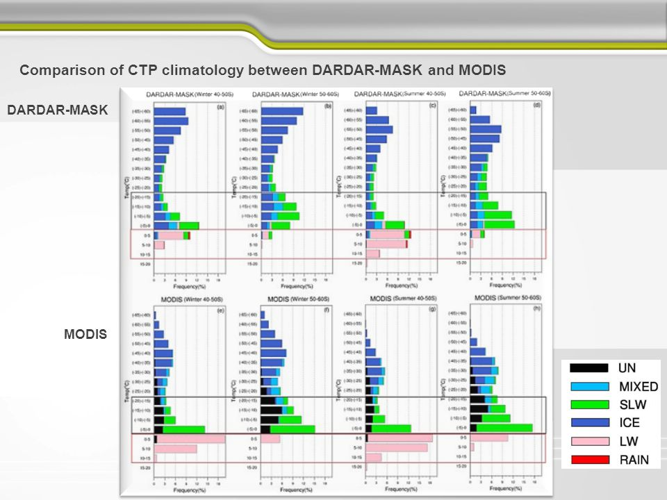 Comparison of CTP climatology between DARDAR-MASK and MODIS DARDAR-MASK MODIS