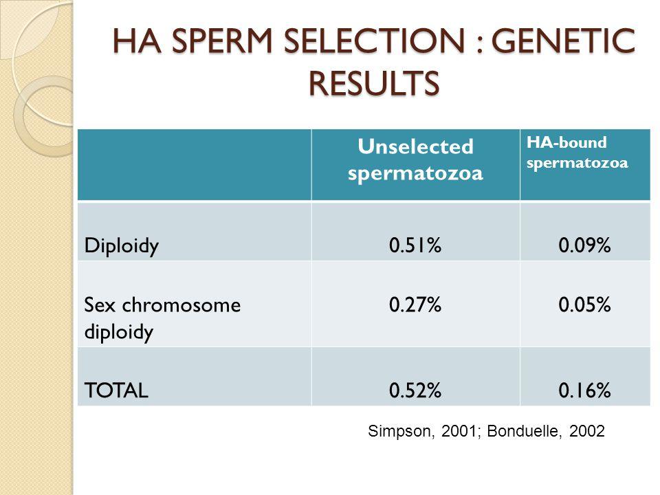 HA SPERM SELECTION : GENETIC RESULTS Unselected spermatozoa HA-bound spermatozoa Diploidy0.51%0.09% Sex chromosome diploidy 0.27%0.05% TOTAL0.52%0.16%
