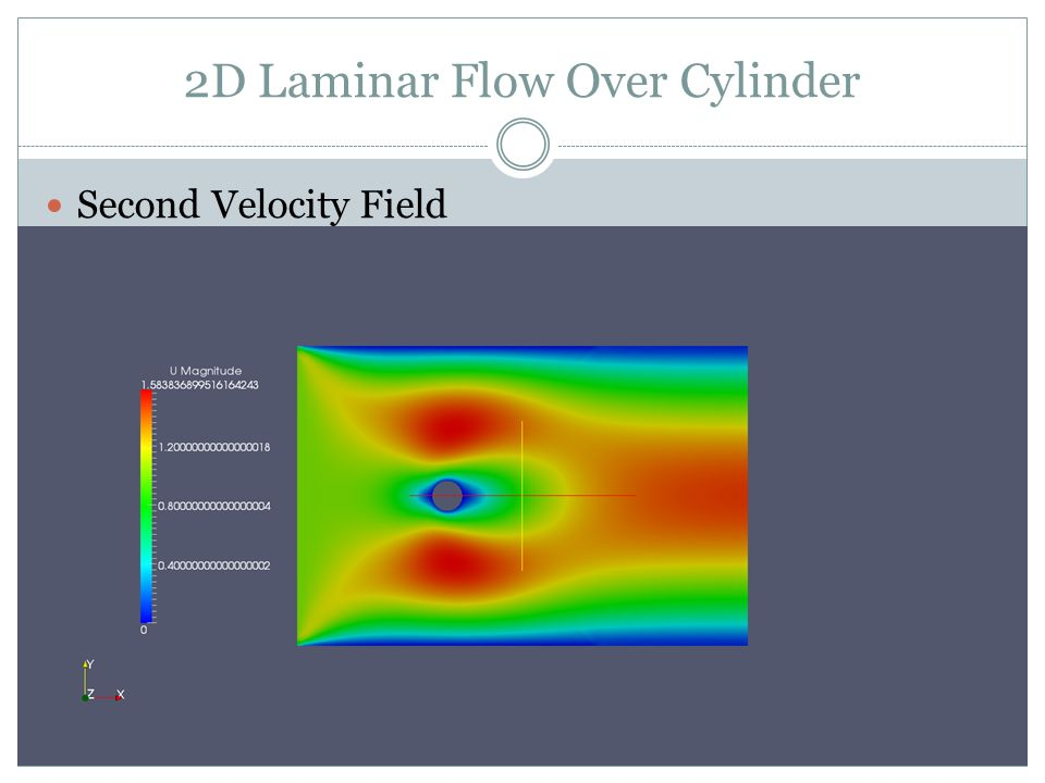 2D Laminar Flow Over Cylinder Second Velocity Field