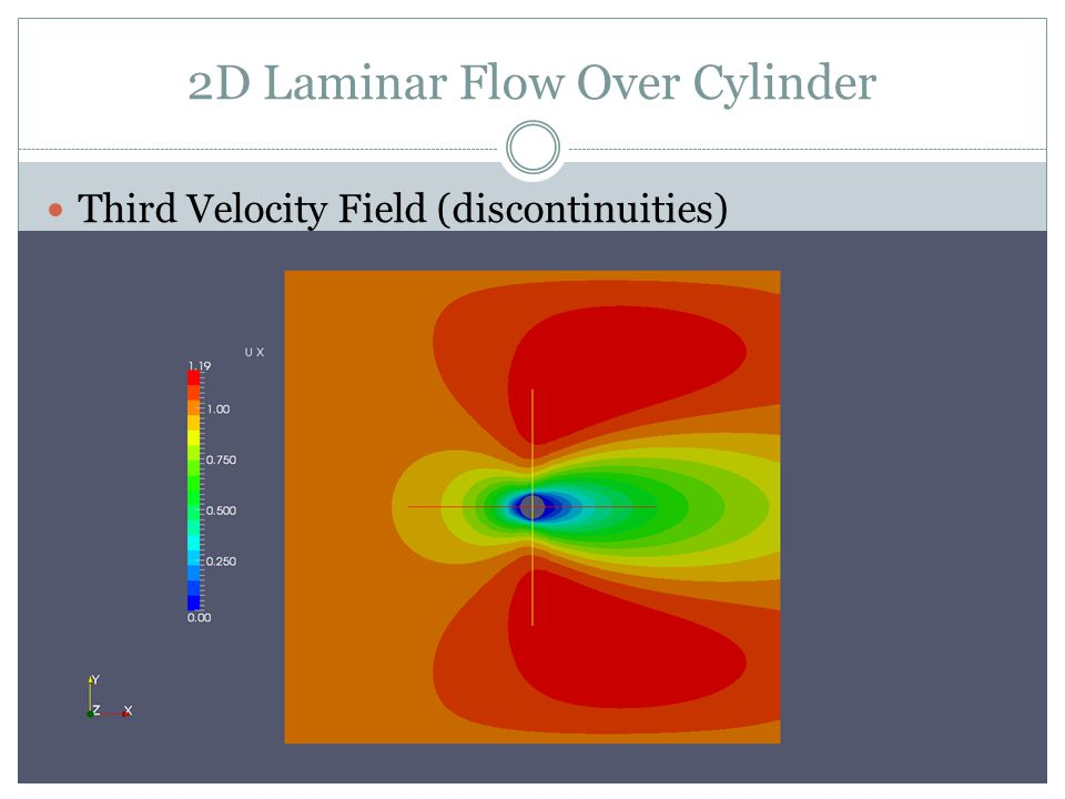 2D Laminar Flow Over Cylinder Third Velocity Field (discontinuities)