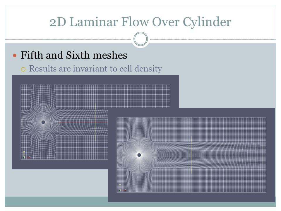 2D Laminar Flow Over Cylinder Fifth and Sixth meshes Results are invariant to cell density