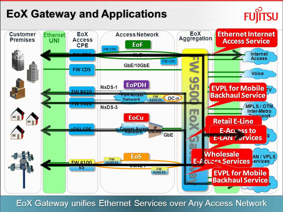Summary Customers want to purchase Ethernet services based on service characteristics Port speed/type, connectivity (EVC), EVC Bandwidth, etc.