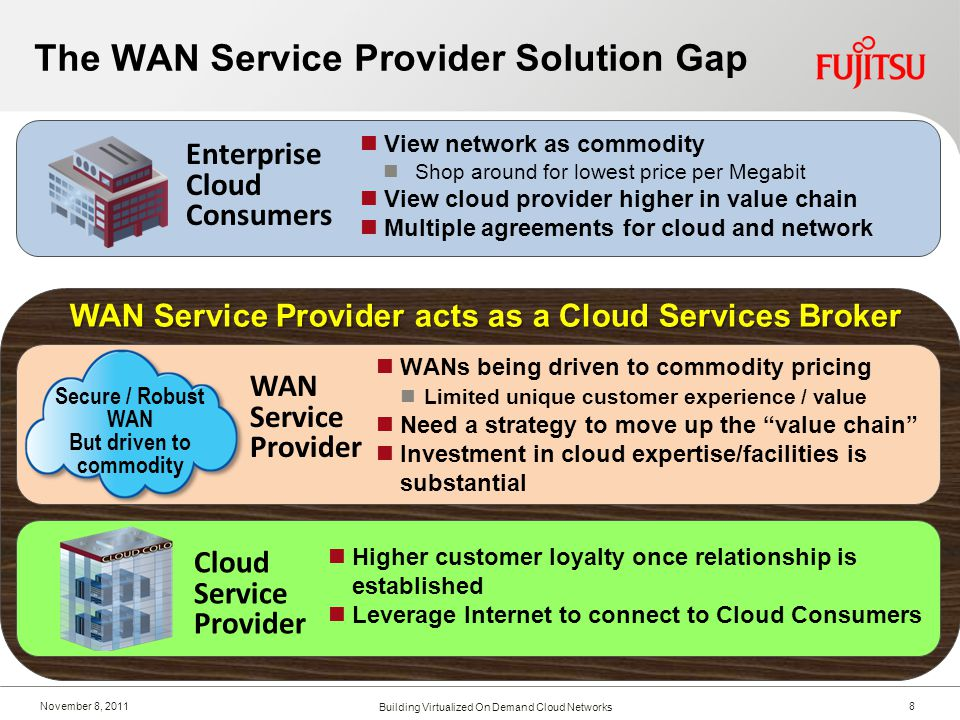 November 8, 2011 WAN Service Provider 8 Building Virtualized On Demand Cloud Networks The WAN Service Provider Solution Gap View network as commodity