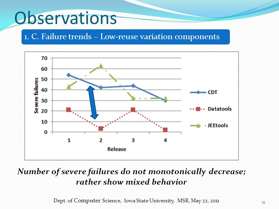 Observations Dept. of Computer Science, Iowa State University, MSR, May 22, 2011 11 Number of severe failures do not monotonically decrease; rather sh