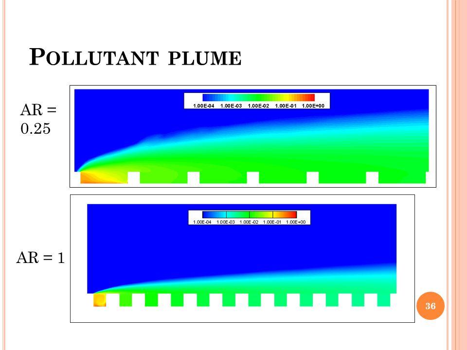 P OLLUTANT PLUME 36 AR = 0.25 AR = 1