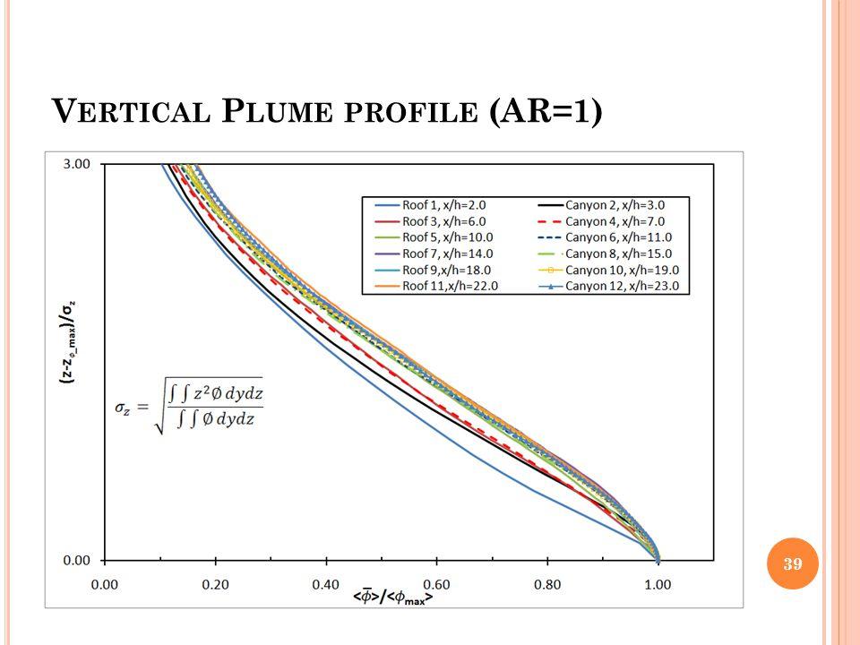V ERTICAL P LUME PROFILE (AR=1) 39