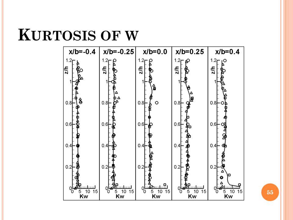 K URTOSIS OF W 55