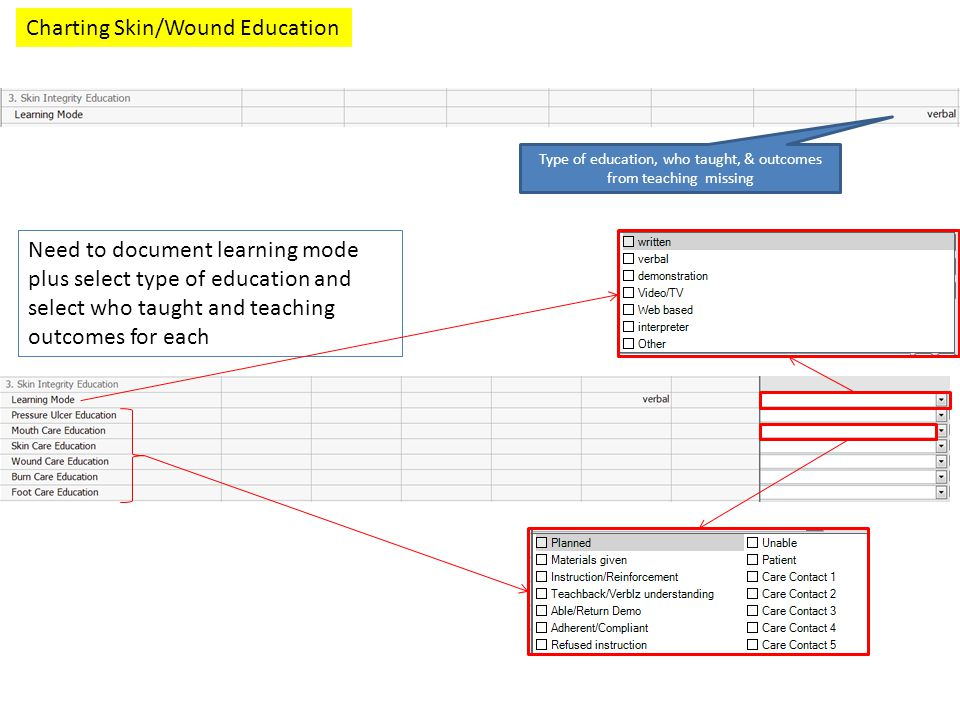 Charting Skin/Wound Education Type of education, who taught, & outcomes from teaching missing Need to document learning mode plus select type of educa
