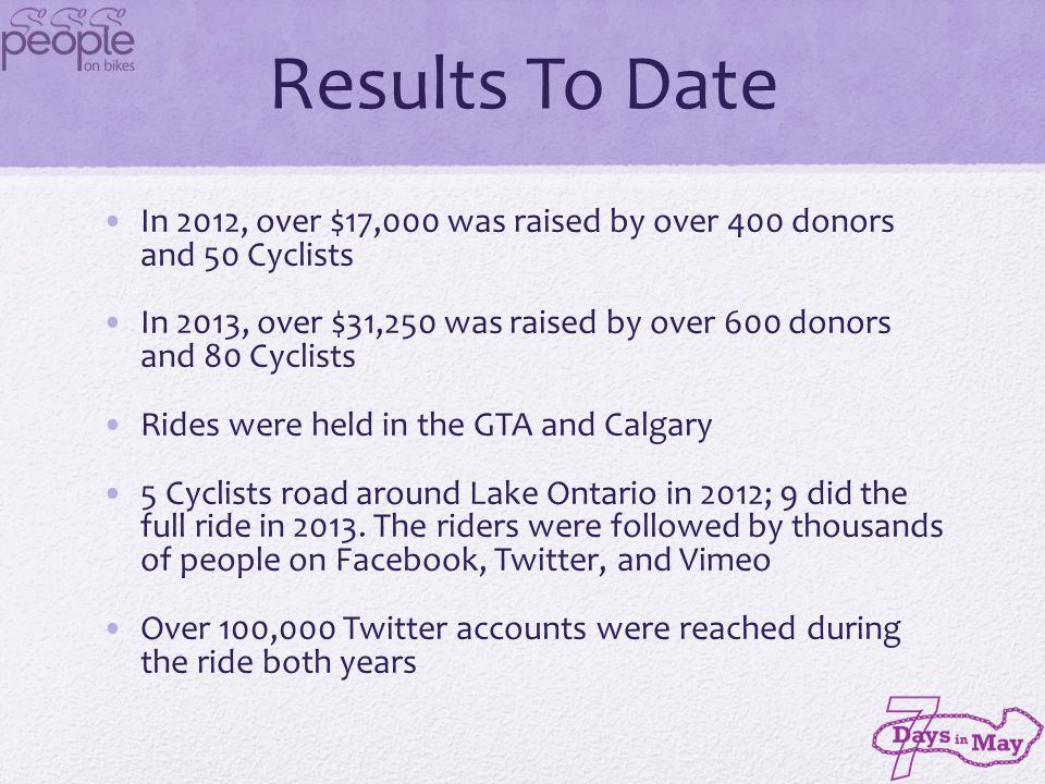 2014 Objectives Raise over $50,000 towards targeted Pancreatic Cancer Research Encourage over 200 riders to participate nationally and over 100 riders in Toronto Target 100 Toronto riders for the 25, 50, 75KM rides Target 20 Calgary riders for the May 3 rd event Target 10-15 Vancouver riders for inaugural event on May 3 rd Target 10-15 Ottawa riders for potential inaugural event on May 3 rd Enlist 20 riders or teams to complete the full trip around Lake Ontario 30 Riders do full day rides from GTA to Cobourg 20 Riders to ride the first weekend to Kingston Introduce active participation for all 7 days through virtual activities and web tracked challenges Leverage Strava & MapMyFitness / MapMyRide