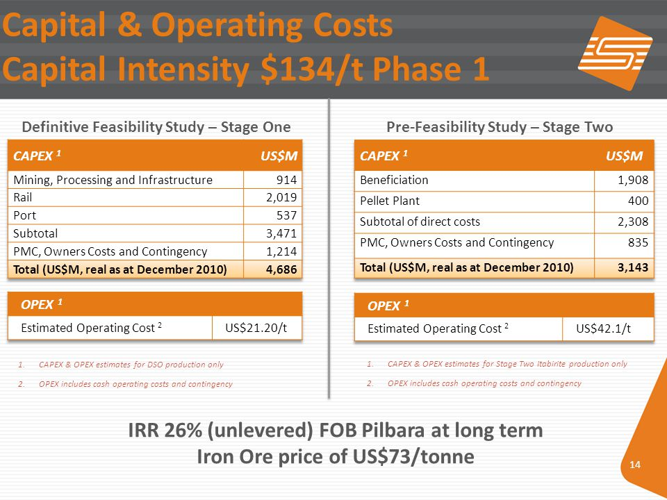 14 Capital & Operating Costs Capital Intensity $134/t Phase 1 1.CAPEX & OPEX estimates for DSO production only 2.OPEX includes cash operating costs and contingency 1.CAPEX & OPEX estimates for Stage Two Itabirite production only 2.OPEX includes cash operating costs and contingency Definitive Feasibility Study – Stage OnePre-Feasibility Study – Stage Two IRR 26% (unlevered) FOB Pilbara at long term Iron Ore price of US$73/tonne