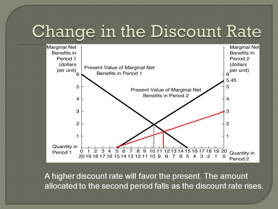 A higher discount rate will favor the present. The amount allocated to the second period falls as the discount rate rises.
