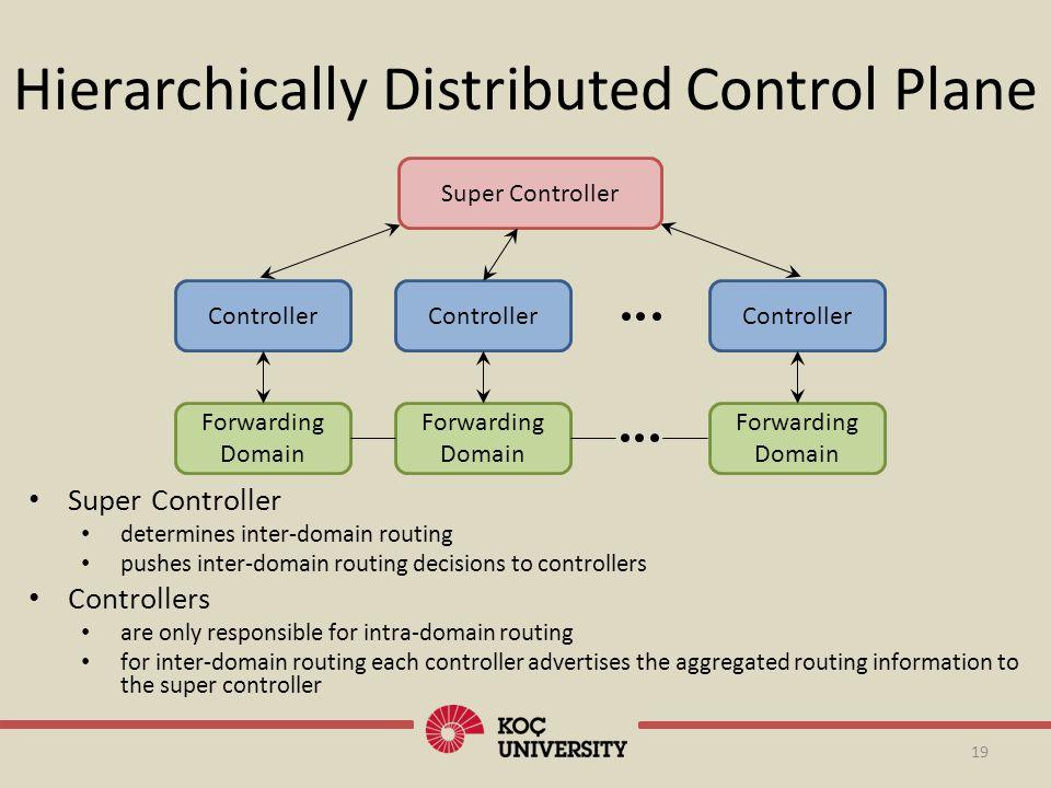 19 Hierarchically Distributed Control Plane Controller Forwarding Domain Controller Forwarding Domain Controller Forwarding Domain Super Controller de