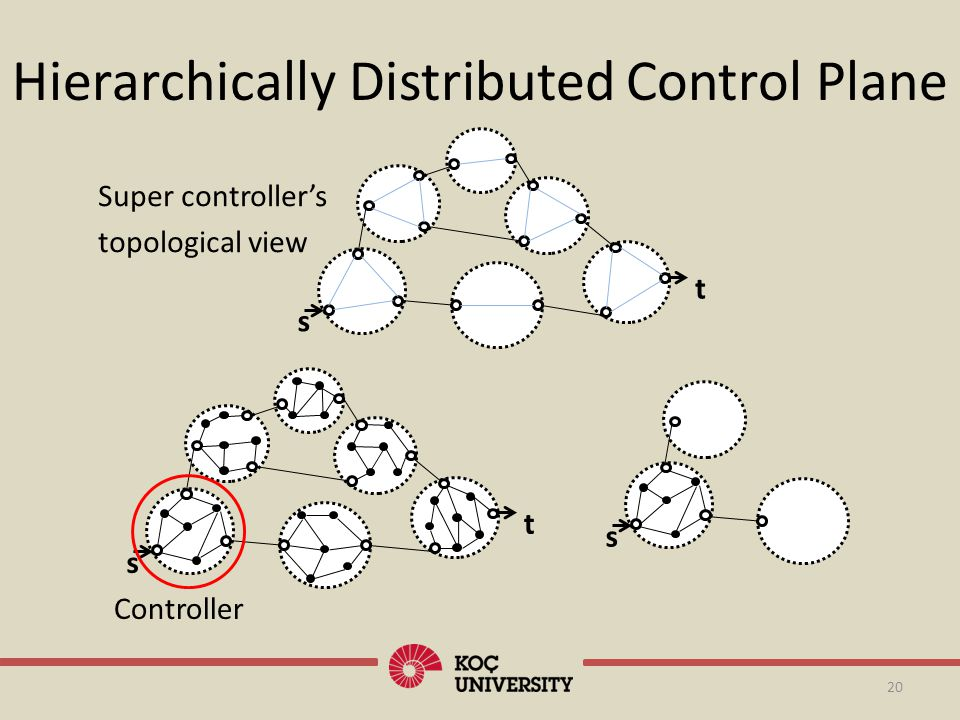20 s s t Hierarchically Distributed Control Plane s t Super controllers topological view Controller
