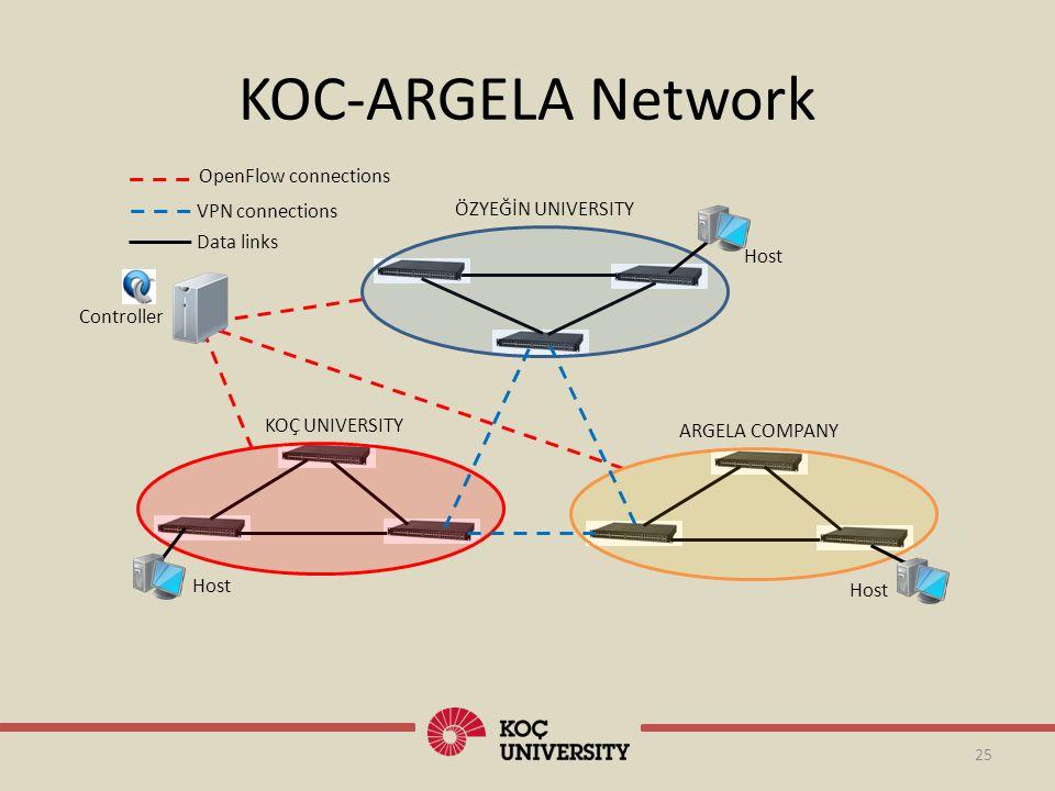 KOC-ARGELA Network 25 Host Controller KOÇ UNIVERSITY ARGELA COMPANY ÖZYEĞİN UNIVERSITY Host OpenFlow connections VPN connections Data links