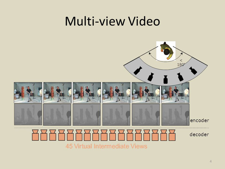 Multi-view Video 4