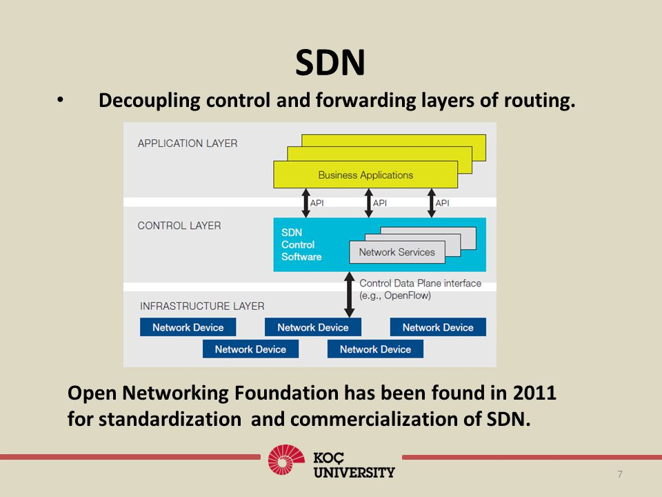 SDN 7 Open Networking Foundation has been found in 2011 for standardization and commercialization of SDN. Decoupling control and forwarding layers of