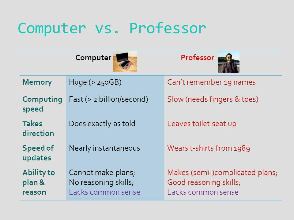 Computer Professor MemoryHuge (> 250GB)Cant remember 19 names Computing speed Fast (> 2 billion/second)Slow (needs fingers & toes) Takes direction Does exactly as toldLeaves toilet seat up Speed of updates Nearly instantaneousWears t-shirts from 1989 Ability to plan & reason Cannot make plans; No reasoning skills; Lacks common sense Makes (semi-)complicated plans; Good reasoning skills; Lacks common sense Computer vs.