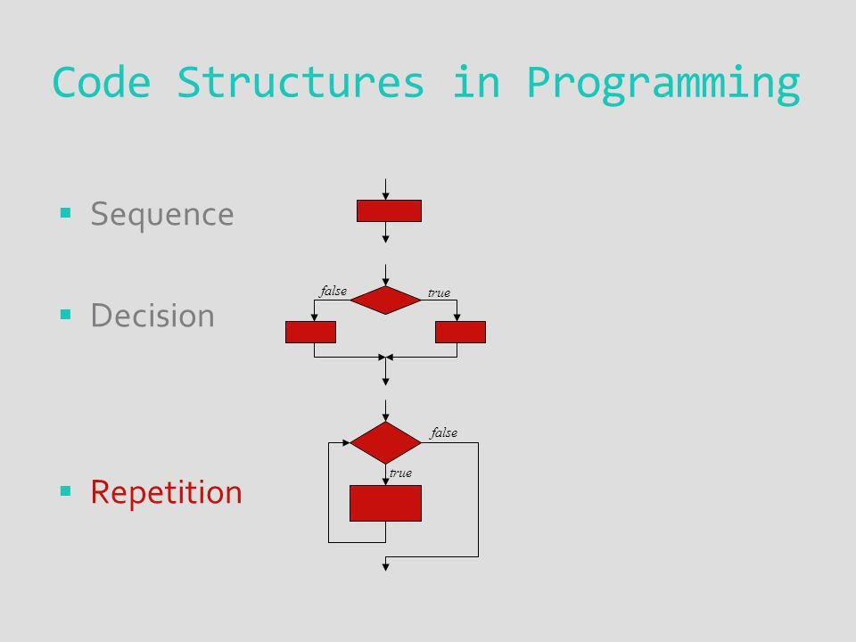 Code Structures in Programming Sequence Decision Repetition true false true false
