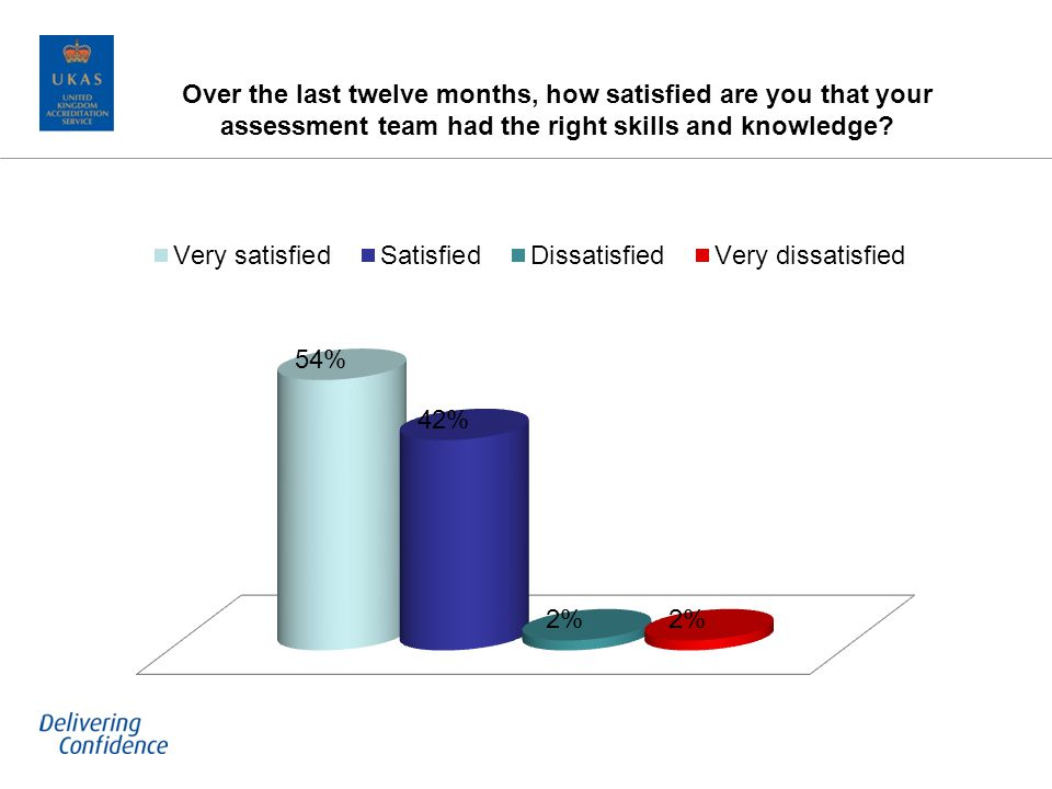 Over the last twelve months, how satisfied are you that your assessment team had the right skills and knowledge