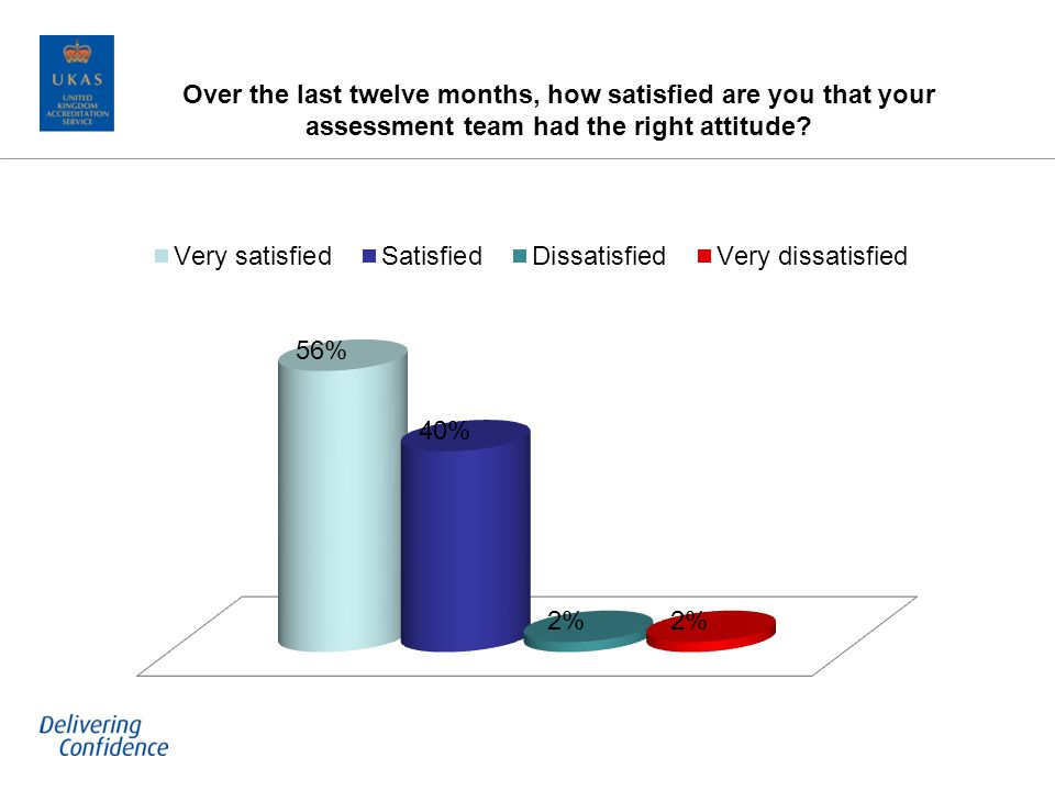Over the last twelve months, how satisfied are you that your assessment team had the right attitude