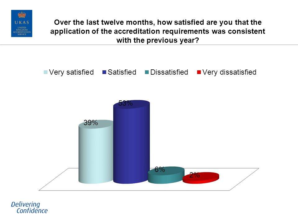 Over the last twelve months, how satisfied are you that the application of the accreditation requirements was consistent with the previous year