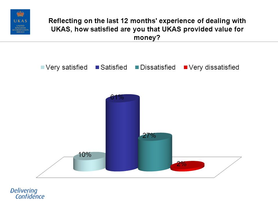 Reflecting on the last 12 months experience of dealing with UKAS, how satisfied are you that UKAS provided value for money