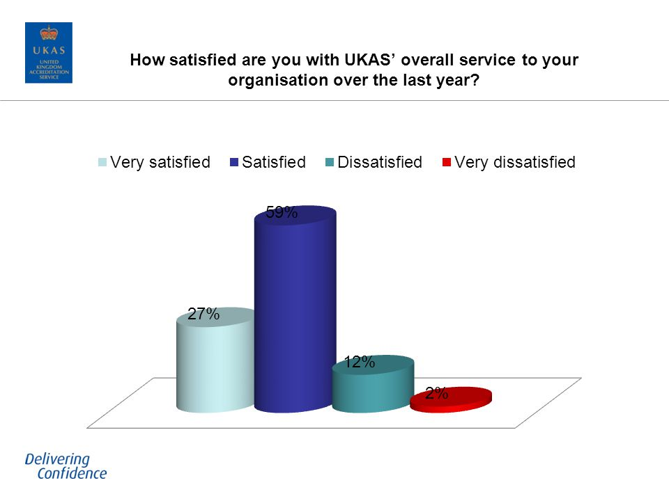 How satisfied are you with UKAS overall service to your organisation over the last year