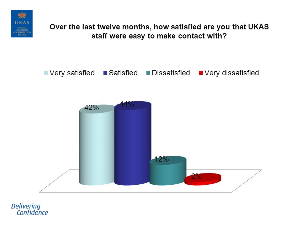 Over the last twelve months, how satisfied are you that UKAS staff were easy to make contact with