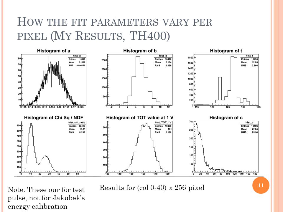 H OW THE FIT PARAMETERS VARY PER PIXEL (M Y R ESULTS, TH400) 11 Results for (col 0-40) x 256 pixel Note: These our for test pulse, not for Jakubeks energy calibration
