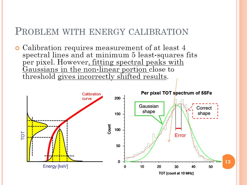 P ROBLEM WITH ENERGY CALIBRATION Calibration requires measurement of at least 4 spectral lines and at minimum 5 least-squares fits per pixel. However,