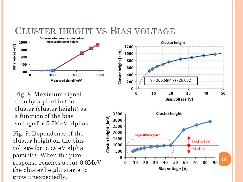 C LUSTER HEIGHT VS B IAS VOLTAGE Fig. 8.