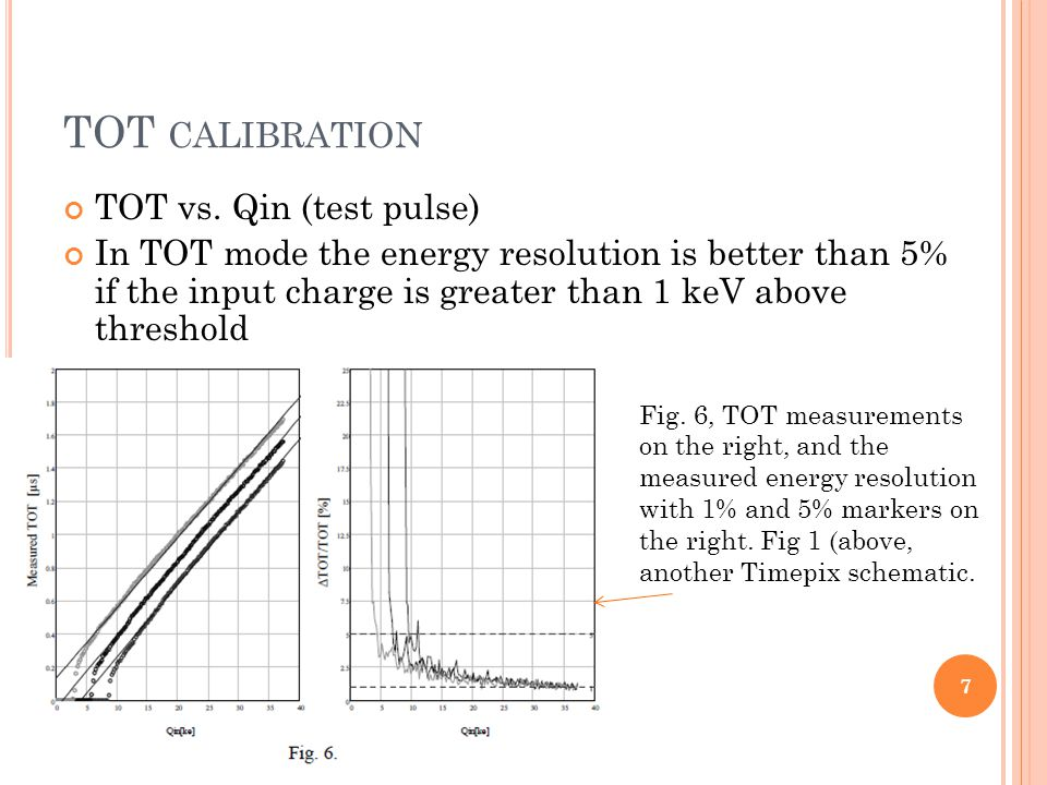TOT CALIBRATION TOT vs.