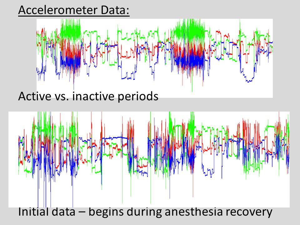 Accelerometer Data: Active vs. inactive periods Initial data – begins during anesthesia recovery