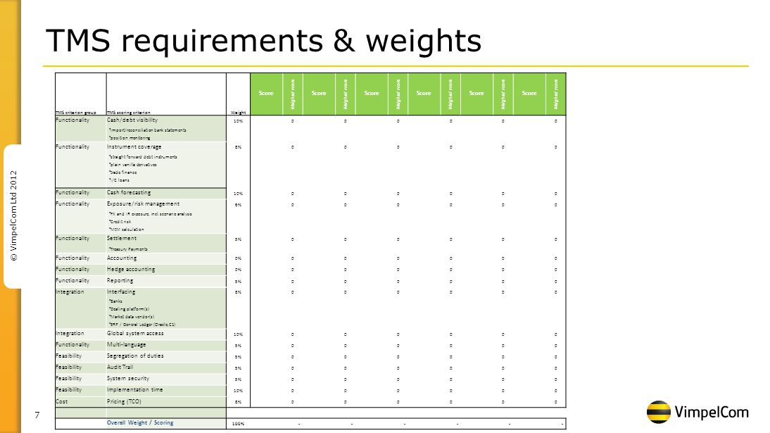 7 © VimpelCom Ltd 2012 TMS requirements & weights TMS criterion groupTMS scoring criterionWeight Score Weighed score Score Weighed score Score Weighed score Score Weighed score Score Weighed score Score Weighed score FunctionalityCash/debt visibility 10%000000 import/reconciliation bank statements position monitoring FunctionalityInstrument coverage 8%000000 straight forward debt instruments plain vanilla derivatives trade finance I/C loans FunctionalityCash forecasting 10%000000 FunctionalityExposure/risk management 6%000000 FX and IR exposure, incl.