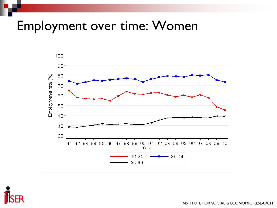 Employment over time: Women