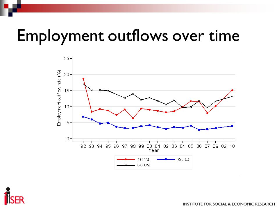 Employment outflows over time