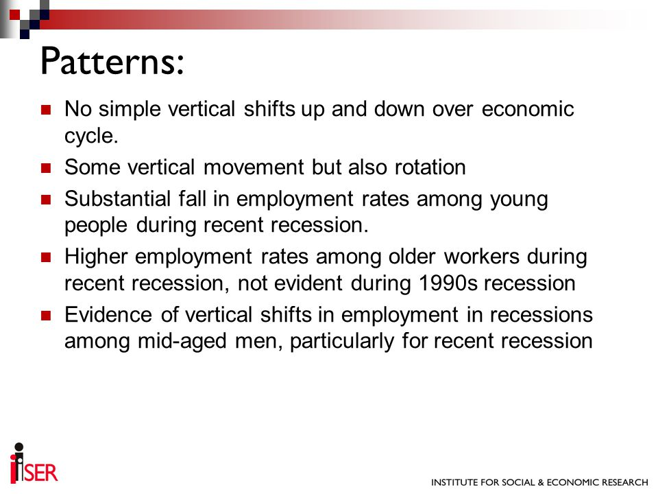 No simple vertical shifts up and down over economic cycle. Some vertical movement but also rotation Substantial fall in employment rates among young p