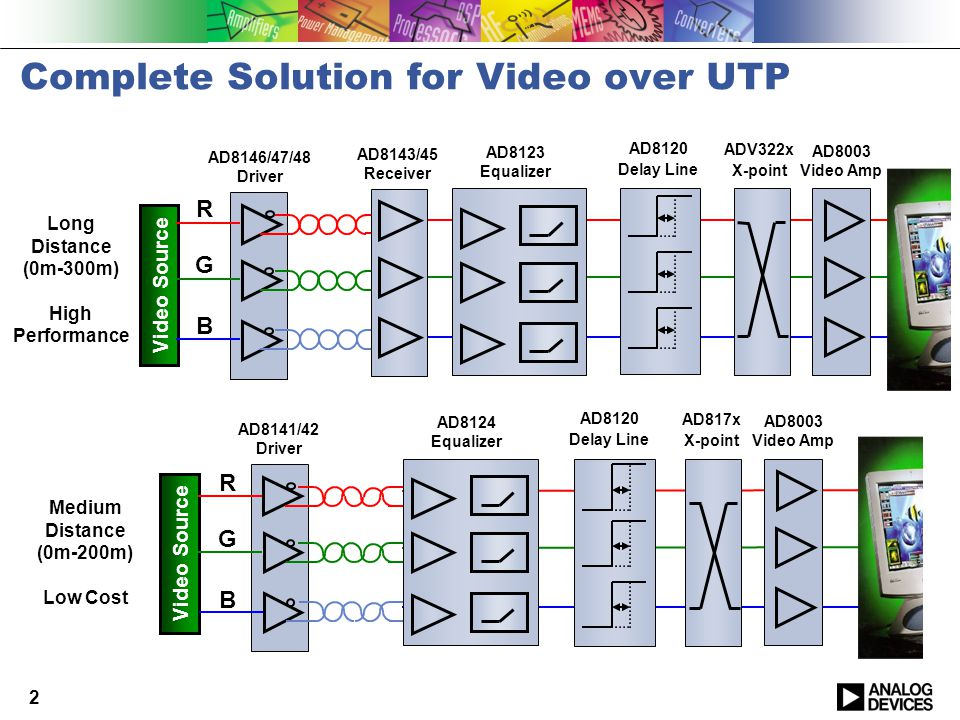 Complete Solution for Video over UTP Long Distance (0m-300m) High Performance R G B Video Source ADV322x X-point AD8003 Video Amp AD8123 Equalizer AD8146/47/48 Driver AD8120 Delay Line AD8143/45 Receiver 2 Medium Distance (0m-200m) Low Cost R G B Video Source AD817x X-point AD8003 Video Amp AD8124 Equalizer AD8141/42 Driver AD8120 Delay Line