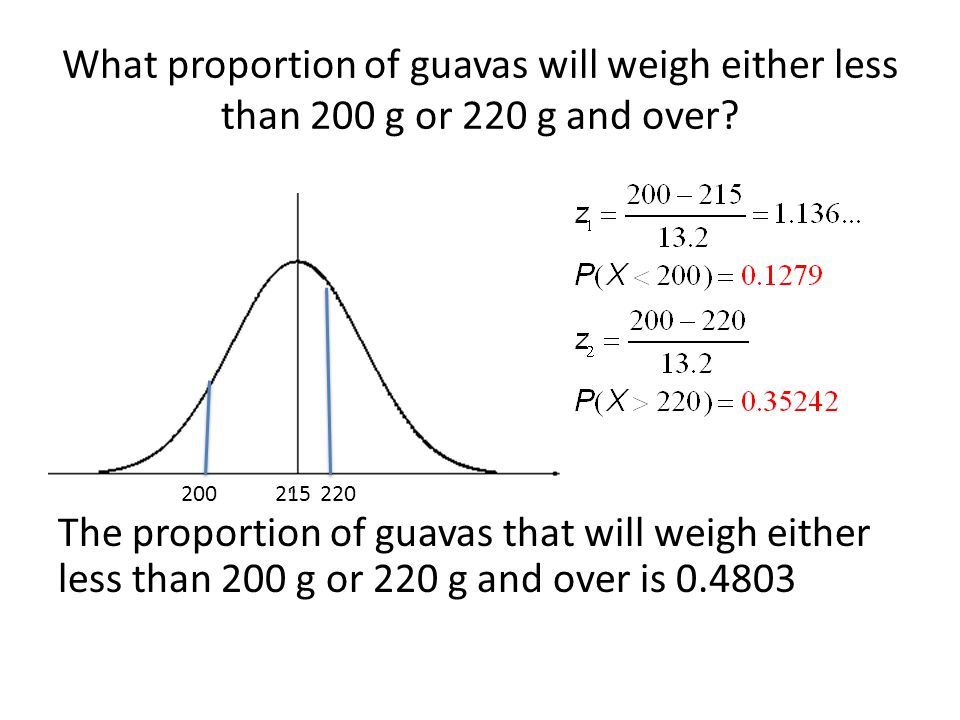 The proportion of guavas that will weigh either less than 200 g or 220 g and over is 0.4803 215200220