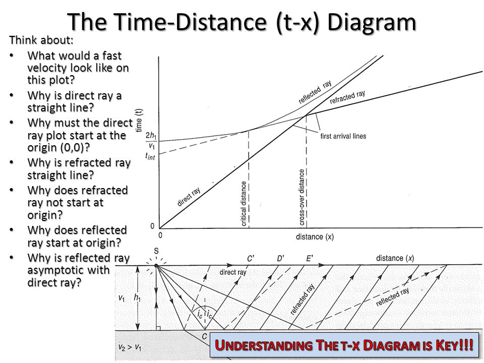 The Time-Distance (t-x) Diagram Think about: What would a fast velocity look like on this plot? What would a fast velocity look like on this plot? Why