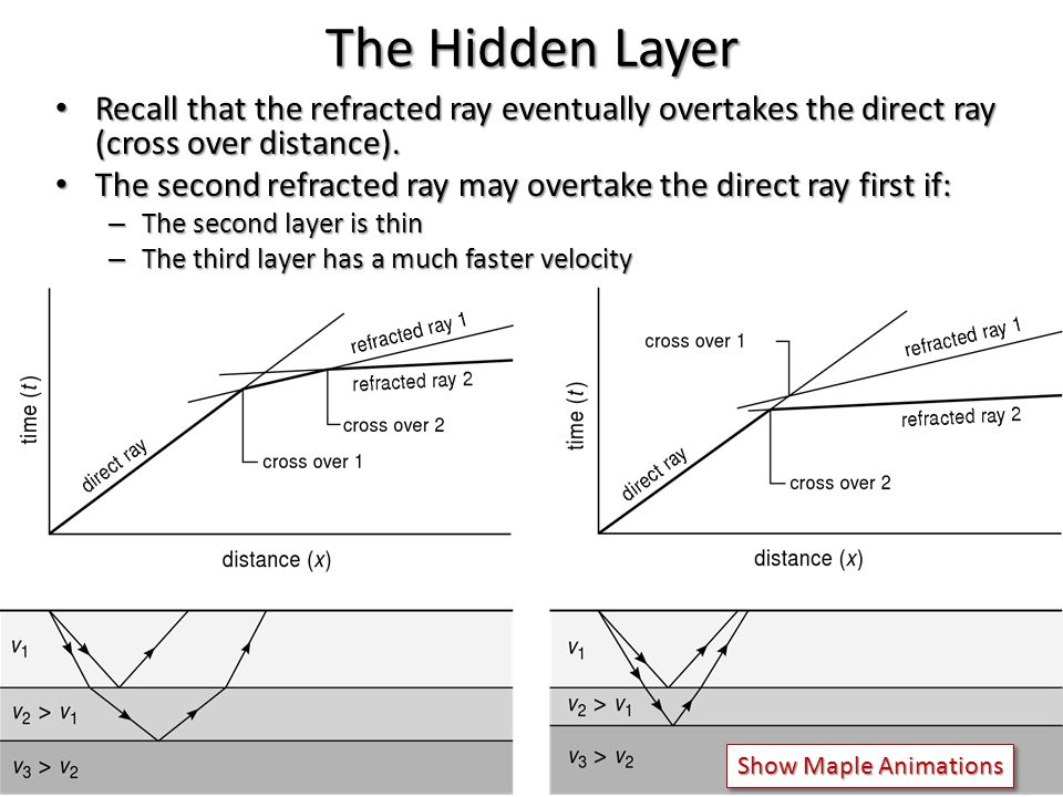 The Hidden Layer Recall that the refracted ray eventually overtakes the direct ray (cross over distance). Recall that the refracted ray eventually ove