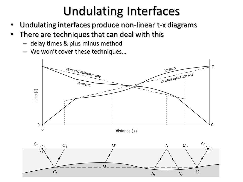 Undulating Interfaces Undulating interfaces produce non-linear t-x diagrams Undulating interfaces produce non-linear t-x diagrams There are techniques