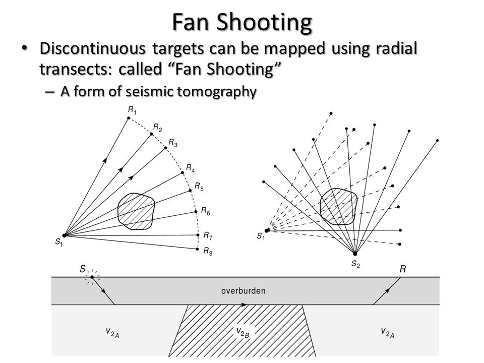 Fan Shooting Discontinuous targets can be mapped using radial transects: called Fan Shooting Discontinuous targets can be mapped using radial transect