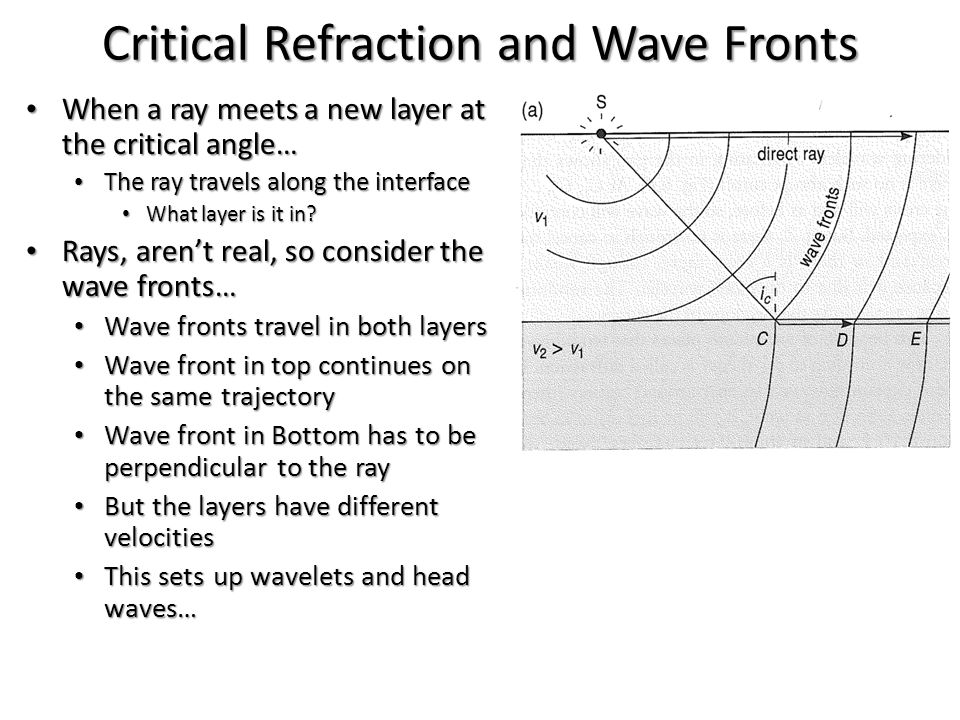 Critical Refraction and Wave Fronts When a ray meets a new layer at the critical angle… When a ray meets a new layer at the critical angle… The ray tr