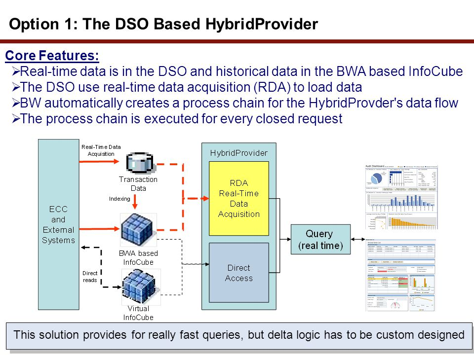 Option 1: The DSO Based HybridProvider Core Features: Real-time data is in the DSO and historical data in the BWA based InfoCube The DSO use real-time
