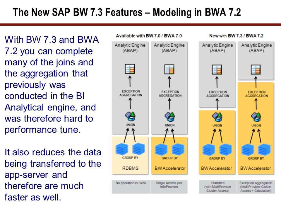 The New SAP BW 7.3 Features – Modeling in BWA 7.2 With BW 7.3 and BWA 7.2 you can complete many of the joins and the aggregation that previously was c