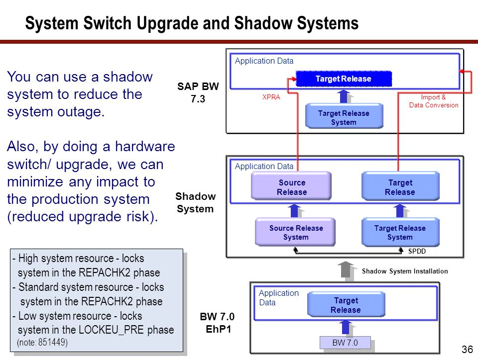 36 System Switch Upgrade and Shadow Systems BW 7.0 EhP1 Shadow System Application Data SPDD Application Data BW 7.0 Shadow System Installation Applica