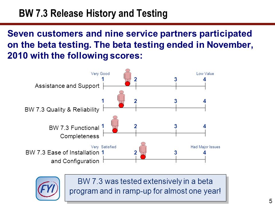 Seven customers and nine service partners participated on the beta testing. The beta testing ended in November, 2010 with the following scores: 5 BW 7