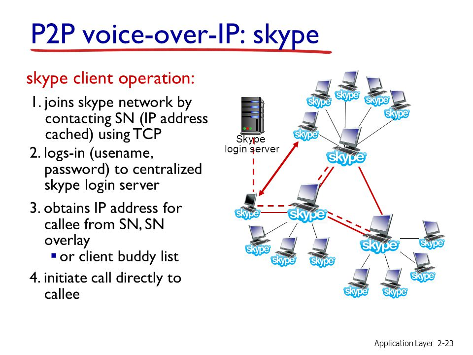 Application Layer2-23 P2P voice-over-IP: skype skype client operation: 1. joins skype network by contacting SN (IP address cached) using TCP 2. logs-i